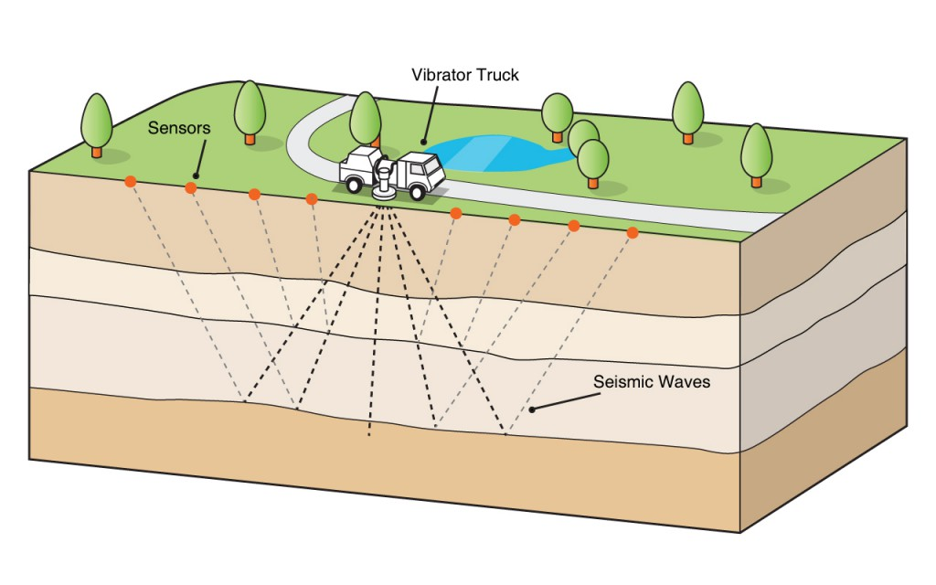 Illustration of the seismic imaging process. A vibrator truck excites the ground generating acoustic waves. These waves reflect off the various ground layers and are recorded by the network of sensors on the surface.